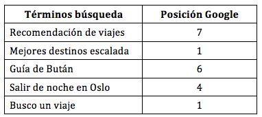 Posicionamiento de BuscoUnViaje.com