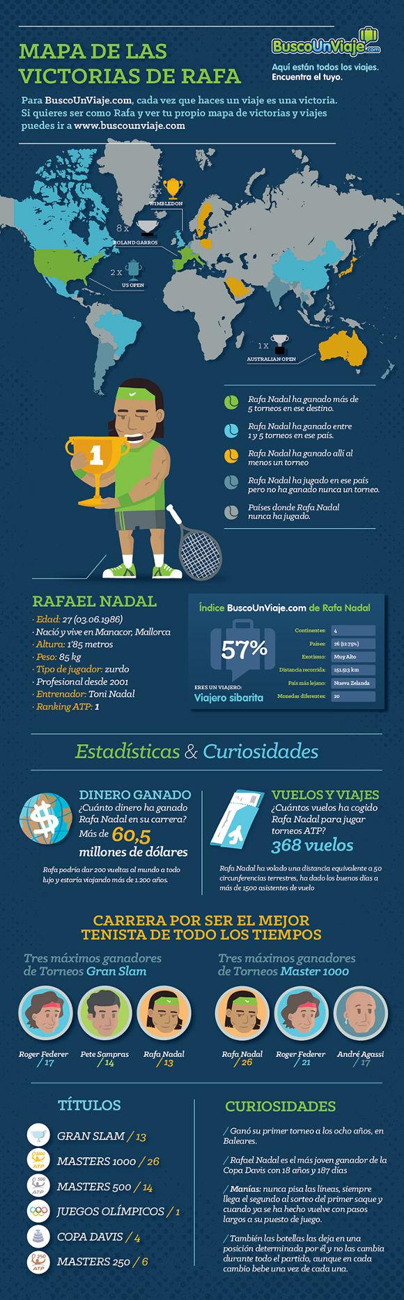 Mapa de victorias de Rafa Nadal